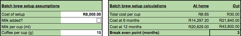 How much money you can save by brewing batch brew for a couple