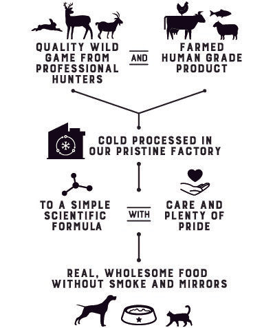 our process raw pet food