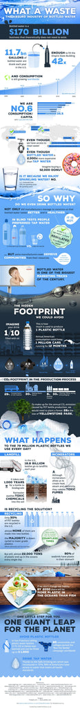 What A Waste: The Absurd Industry of Bottled Water