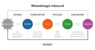 Por que eu devo entender de Inbound marketing?