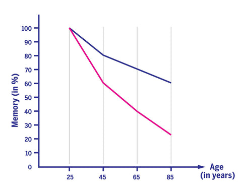 Memory to Age Graph