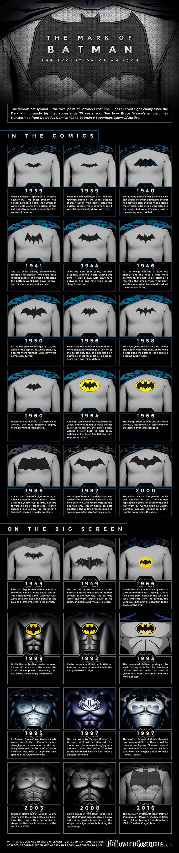 Batman Logo Infographic