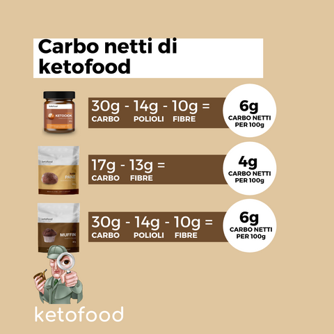 ketofood carbo netti