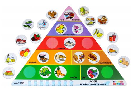 Our Pyramid of Healthy Food English