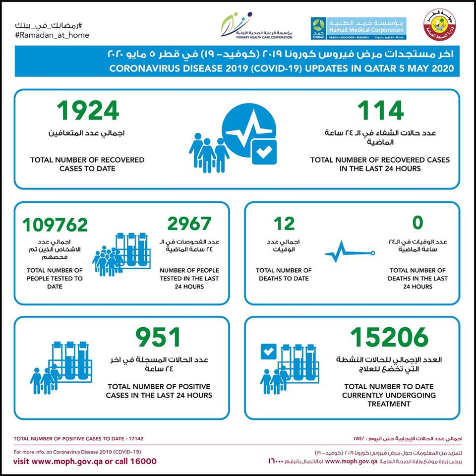 951 positive cases of Covid-19, 114 recovered