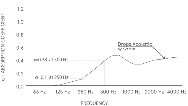 Absorption-coefficient-Drops-Acoustic-curtain