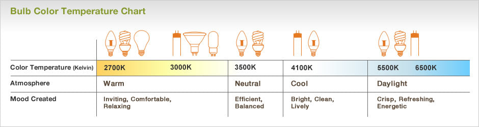 Your Easy To Read Guide To Buying Led Light Bulbs For Your Home