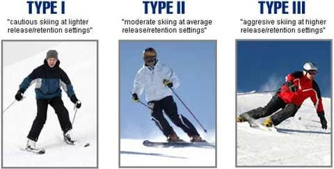Choosing Your Skier Type - What You Need To Know