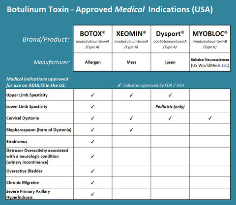 Botulinum Toxin – Approved Medical Indications (USA)