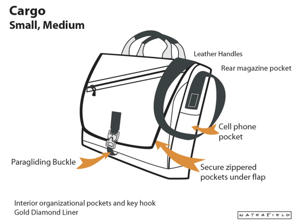 Cargo bag small and medium diagram
