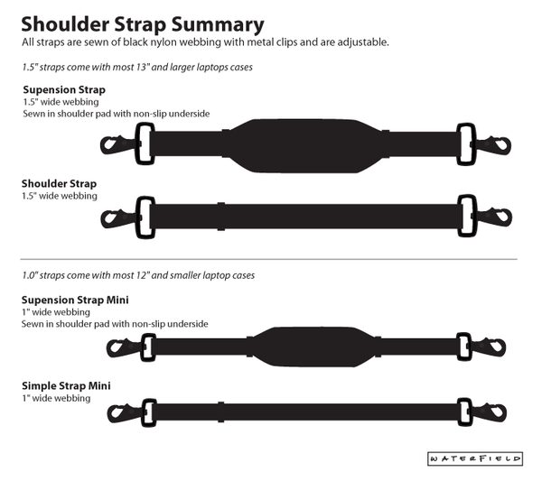 Shoulder Strap Summary