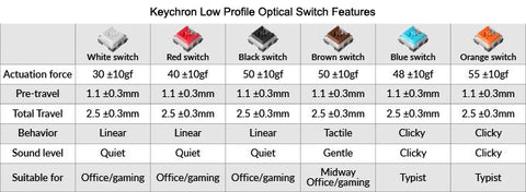 Keychron Low Profile Switch Features