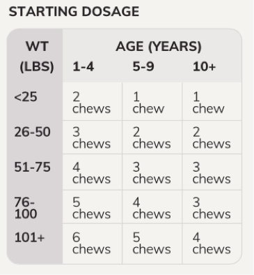 soft-chews_dosage-chart