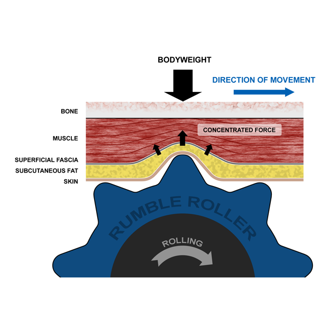 how rumbleroller works