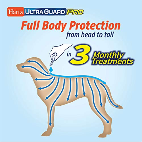Hartz UltraGuard Pro Flea Tick Drops for Dogs 3160 lbs