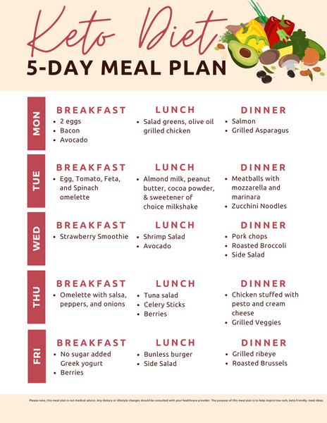 Simple Keto 5-Day Meal Plan