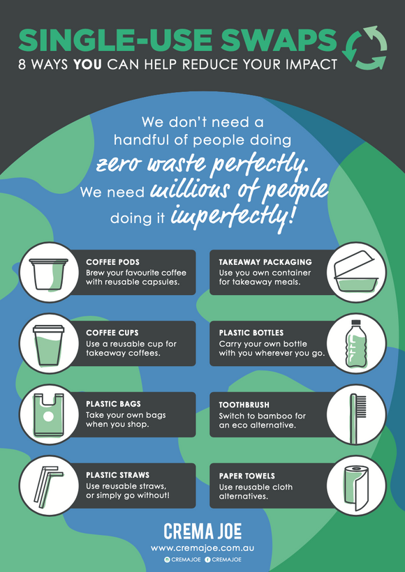Single-Use Swaps Poster (DIGITAL)