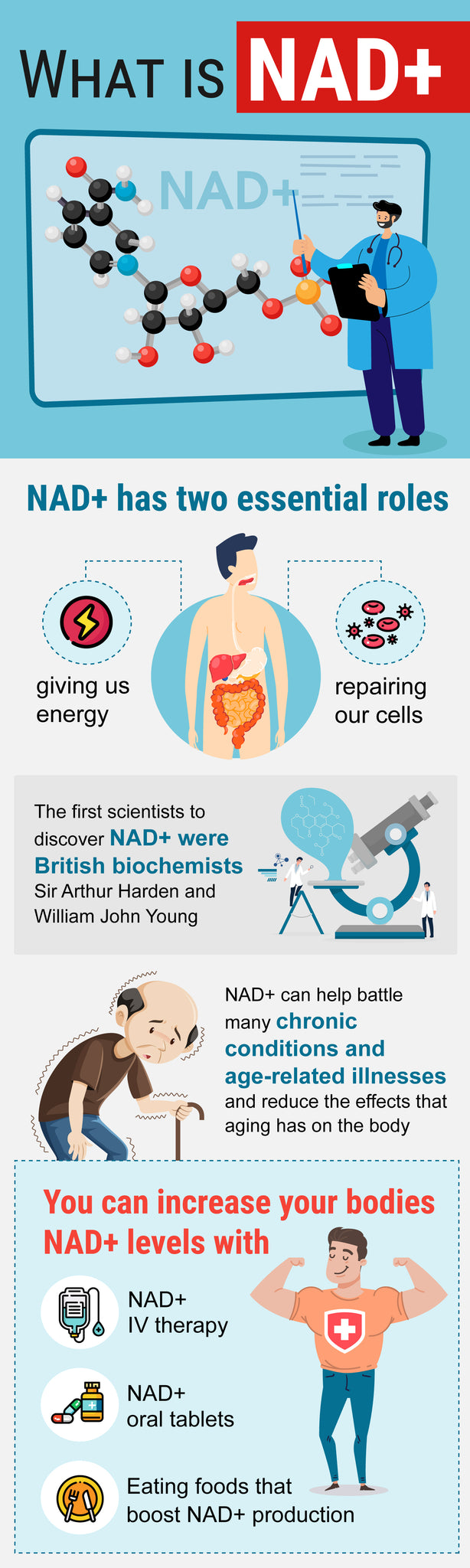 what is NAD infographic