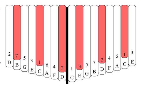 kalimba tablature songs notes mbira thumb piano
