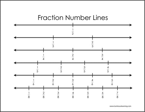 math worksheet : fractions on a number line  luminous learning : Fractions Number Line Worksheet