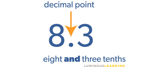 decimal points are tricky for students with disabilities
