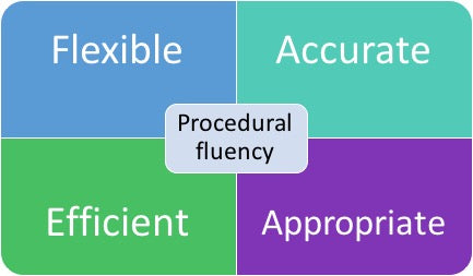 the components of math fact fluency
