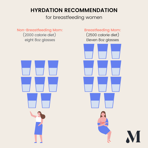 Hydration Recommendation for Breastfeeding Mom: Eleven 8oz Glasses per Day