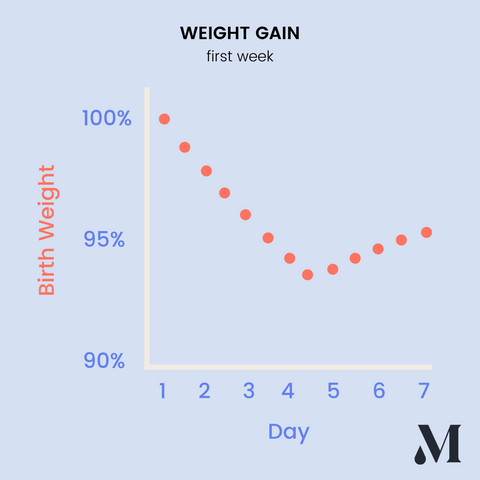 Baby's weight loss and gain in first week