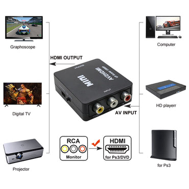Mini AV to HDMI Converter Device