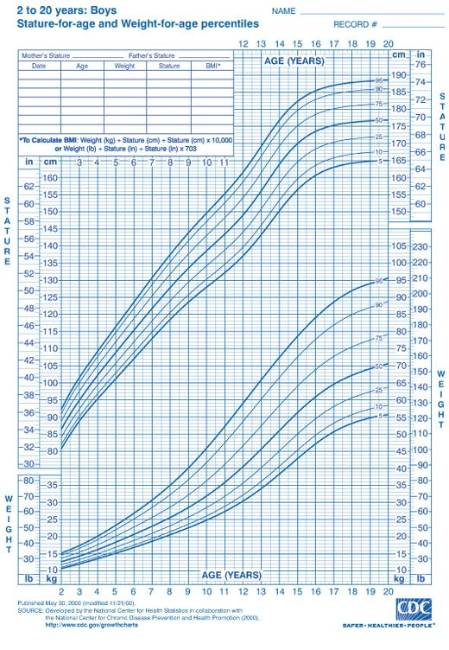 CDC Growth Chart; Boys: 2 to 20 years; Stature-for-age and Weight-for-age percentiles