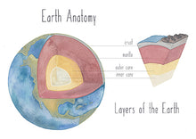 Load image into Gallery viewer, Earth's Anatomy - Educational Card - Learning by Playing Materials
