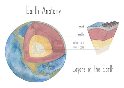 Earth's Anatomy - Educational Card - Learning by Playing Materials