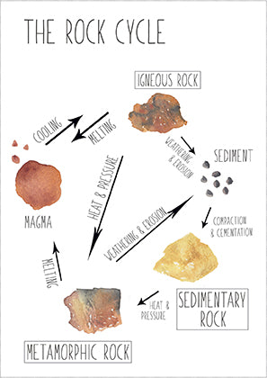 Rock Cycle - Educational Card - Learning by Playing Materials