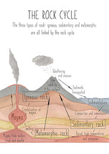 Load image into Gallery viewer, Rock Cycle Section View - Educational Card - Learning by Playing Materials