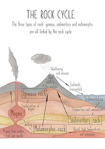 Rock Cycle Section View - Educational Card - Learning by Playing Materials