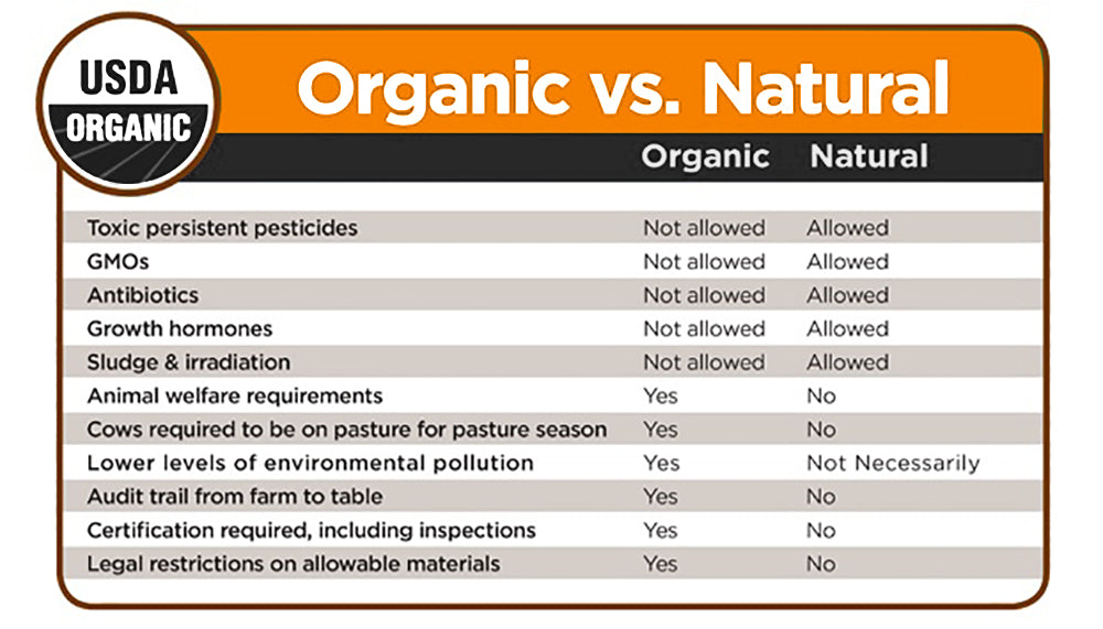Organic vs Natural Foods - the difference