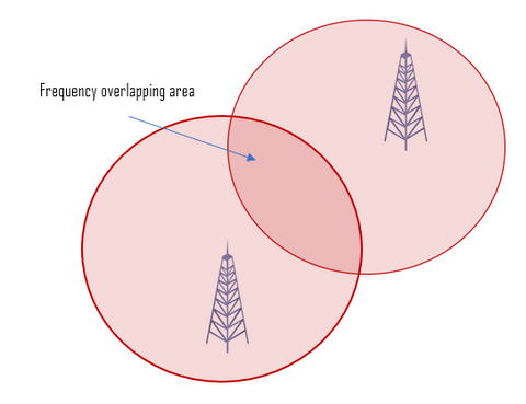 UHF and VHF frequency overlapping map