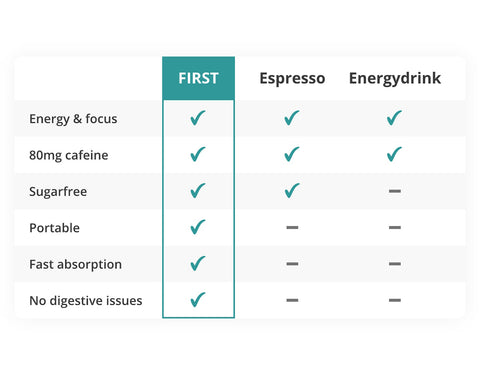 Comparison Energy Products