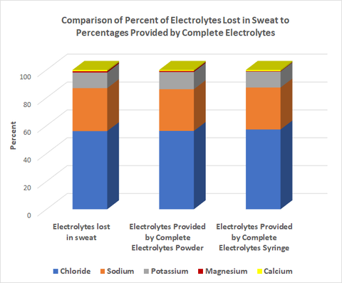 Bar graph comparison of percent electrolyte lost to percentages provided by Complete Electrolytes