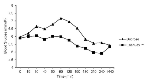 Graph of glucose over time under Energex or sucrose