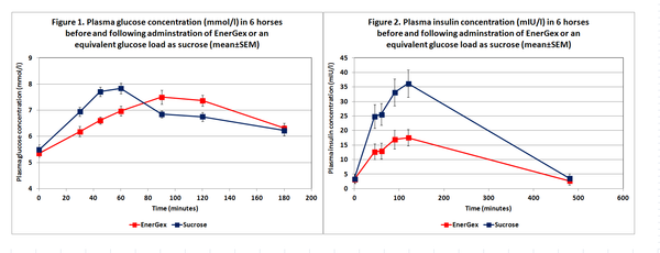 Graph of glucose and insulin over time under Energex and sucrose
