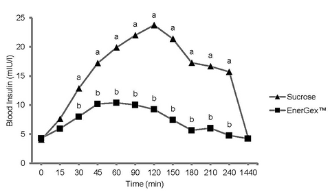 Insulin over time under Energex and sucrose