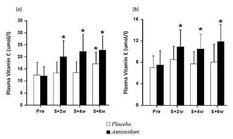Changes in plasma Vitamin C and Vitamin E under RespirAid