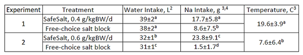 Affect on sodium and water intake for SafeSalt versus salt block