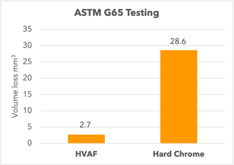 Wear Data Comparison for HVAF Tungsten Carbide vs. Hard Chrome Plating