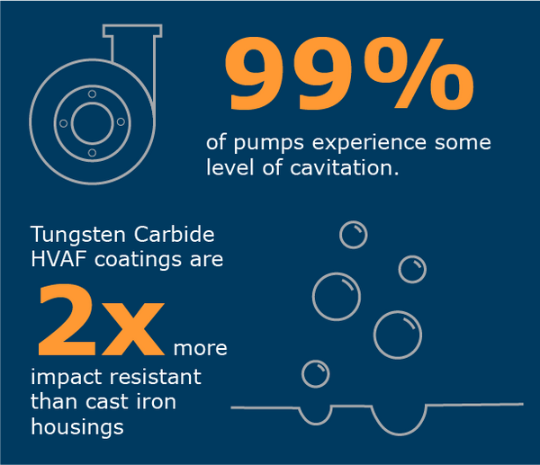 99% of pumps experience some level of cavitation