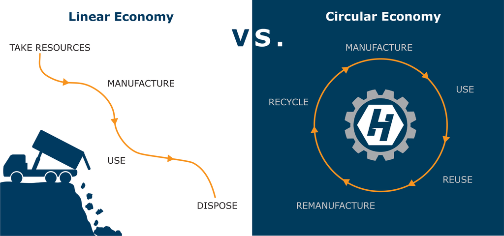 Linear vs. Circular Economy in Manufacturing