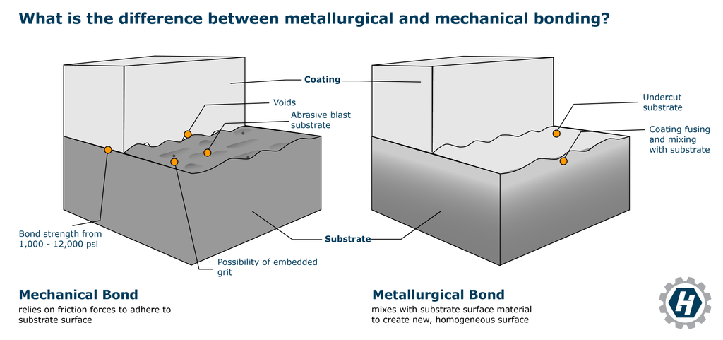 What is the difference between metallurgical and mechanical bonding?