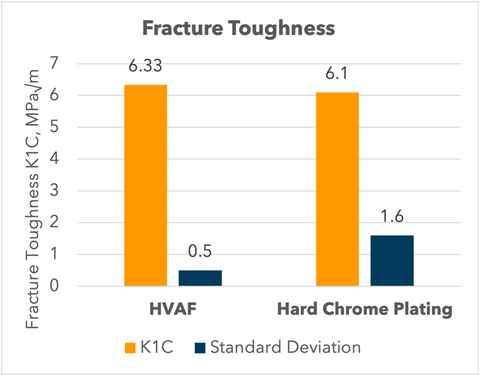 Fracture Toughness Comparison of HVAF Tungsten Carbide vs. Chrome Plating