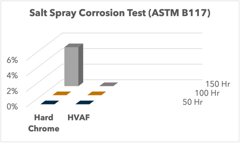 Corrosion Testing Data for HVAF WC-Co-Cr vs. Flash Chrome